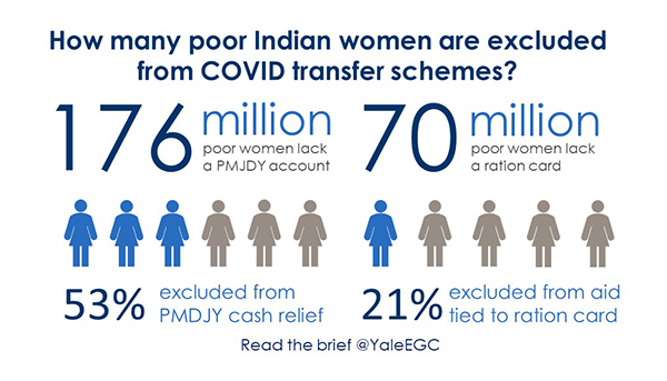 Infographic: COVID How Many Poor Indian Women Are Excluded
