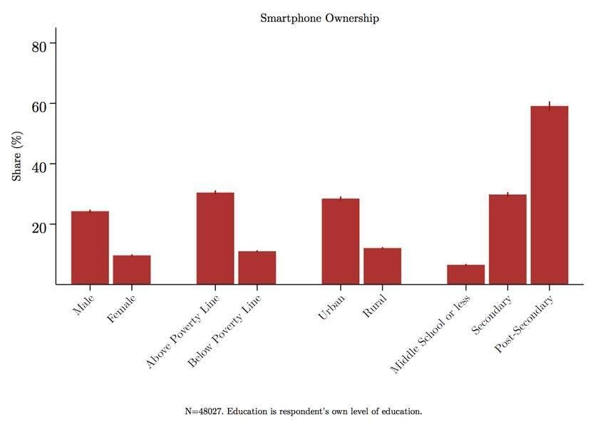 Distribution of Smartphone Ownership